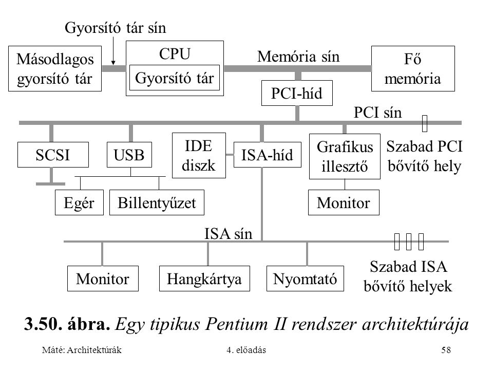 Máté: Architektúrák4. előadás58 3.50. ábra. Egy tipikus Pentium II rendszer architektúrája SCSIUSB Grafikus illesztő PCI-híd CPU Gyorsító tár Fő memór