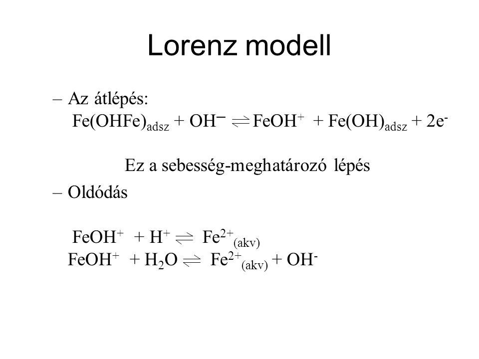 Lorenz modell –Az átlépés: Fe(OHFe) adsz + OH ─ FeOH + + Fe(OH) adsz + 2e - Ez a sebesség-meghatározó lépés –Oldódás FeOH + + H + Fe 2+ (akv) FeOH + +