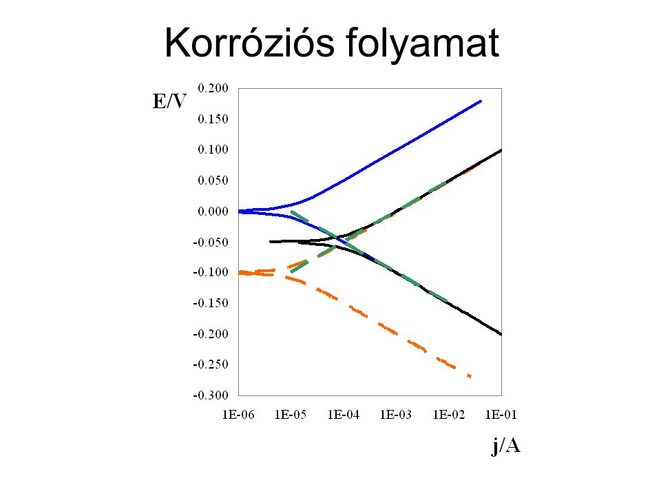 A polarizációs görbék