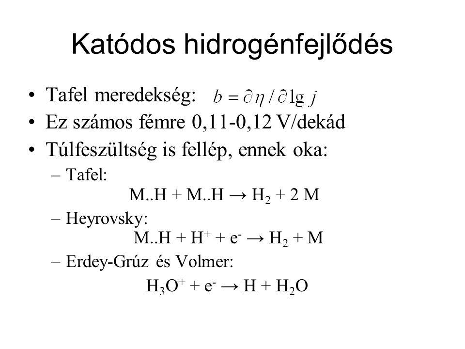 Katódos hidrogénfejlődés Tafel meredekség: Ez számos fémre 0,11-0,12 V/dekád Túlfeszültség is fellép, ennek oka: –Tafel: M..H + M..H → H 2 + 2 M –Heyr