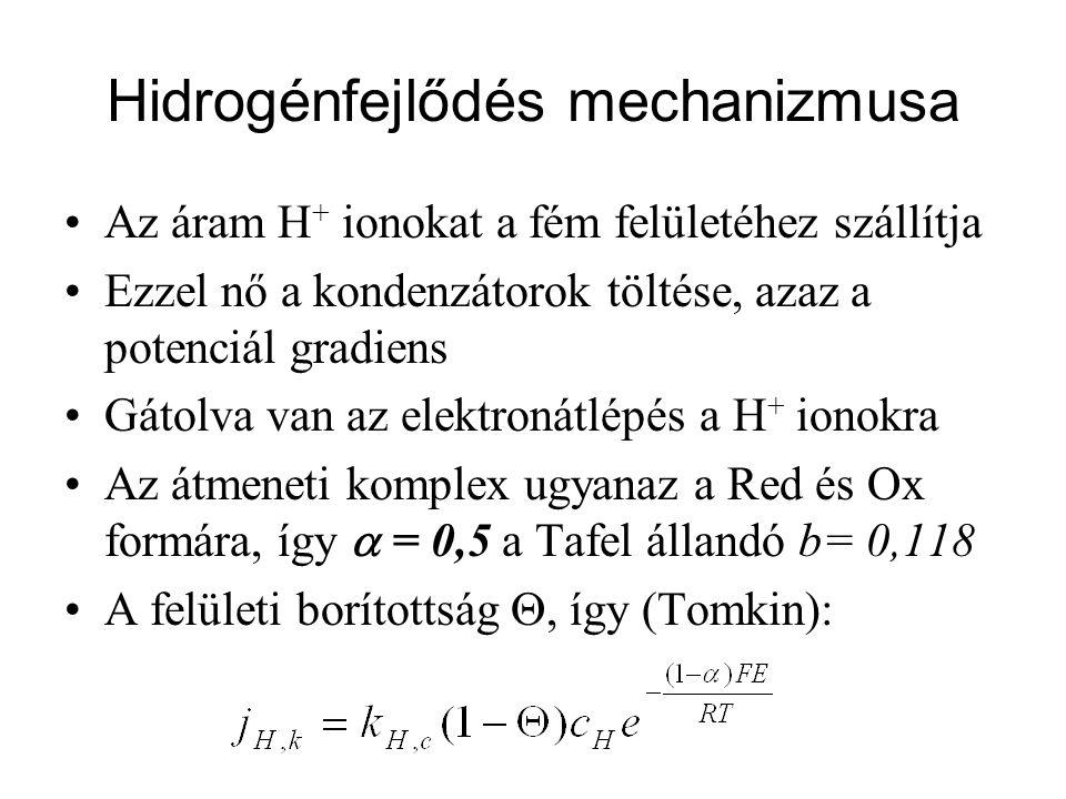 Hidrogénfejlődés mechanizmusa Az áram H + ionokat a fém felületéhez szállítja Ezzel nő a kondenzátorok töltése, azaz a potenciál gradiens Gátolva van