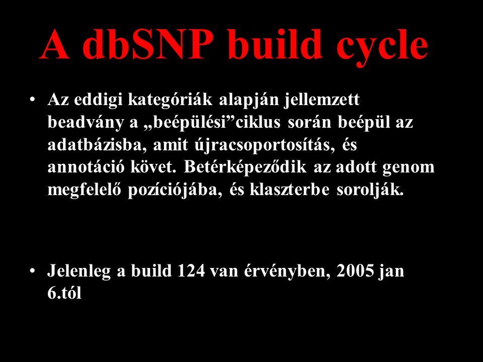 """A dbSNP build cycle Az eddigi kategóriák alapján jellemzett beadvány a """"beépülési ciklus során beépül az adatbázisba, amit újracsoportosítás, és annotáció követ."""