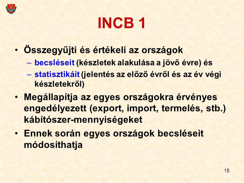 15 INCB 1 Összegyűjti és értékeli az országok –becsléseit (készletek alakulása a jövő évre) és –statisztikáit (jelentés az előző évről és az év végi k