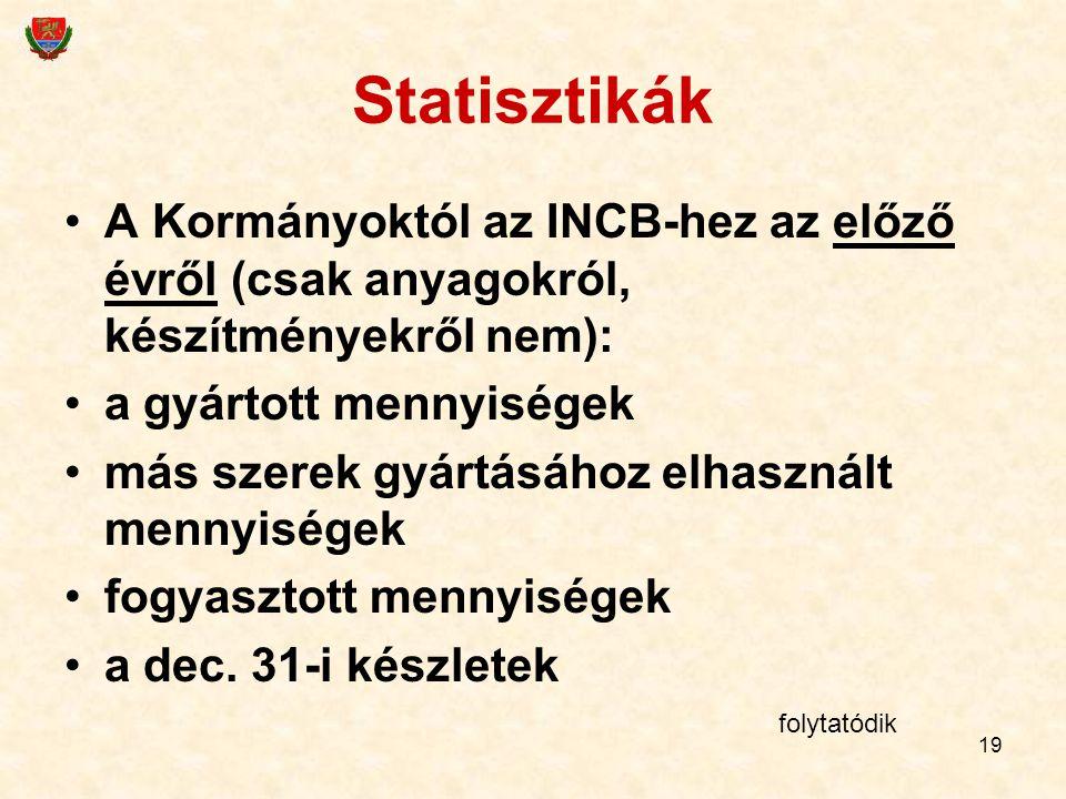 19 Statisztikák A Kormányoktól az INCB-hez az előző évről (csak anyagokról, készítményekről nem): a gyártott mennyiségek más szerek gyártásához elhasz