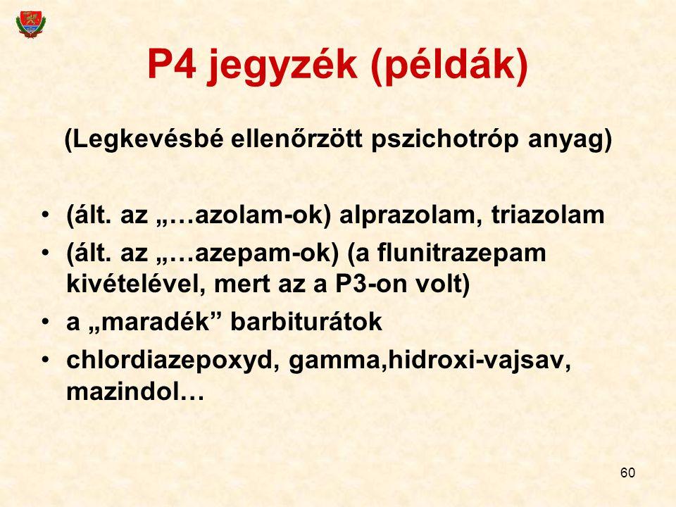 """60 P4 jegyzék (példák) (Legkevésbé ellenőrzött pszichotróp anyag) (ált. az """"…azolam-ok) alprazolam, triazolam (ált. az """"…azepam-ok) (a flunitrazepam k"""