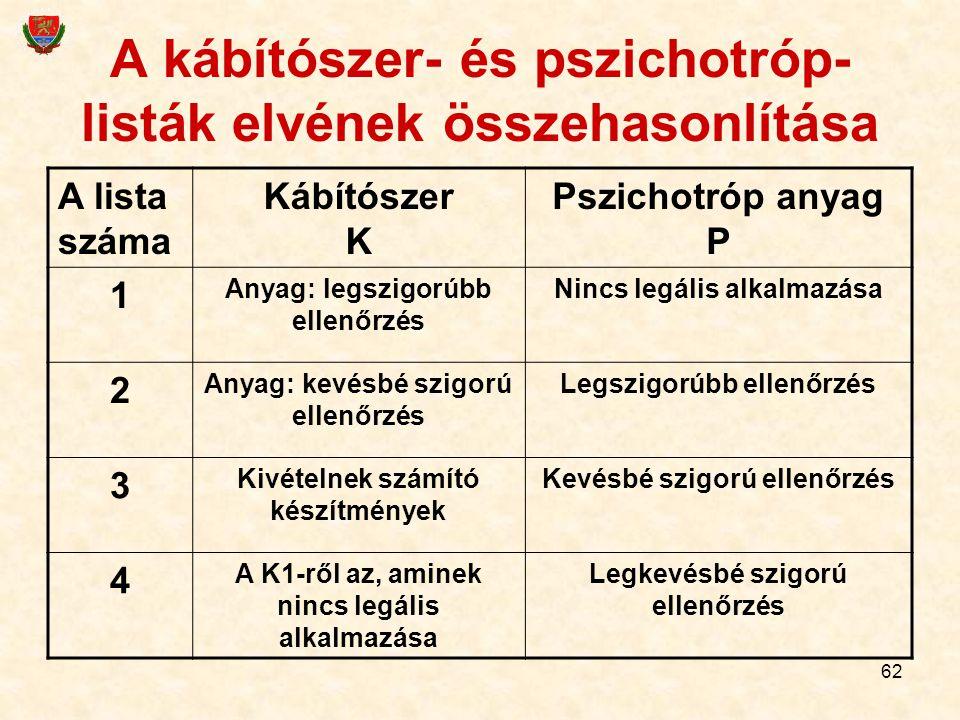 62 A kábítószer- és pszichotróp- listák elvének összehasonlítása A lista száma Kábítószer K Pszichotróp anyag P 1 Anyag: legszigorúbb ellenőrzés Nincs