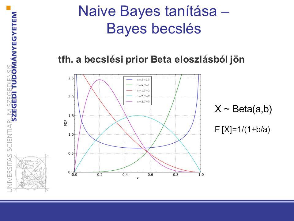 az eredeti p i likelihood binomiális eloszlást követ a becslésre egy Beta(a,b)-t használunk … a Bayes becslés 2 lépése … Naive Bayes tanítása – Bayes becslés