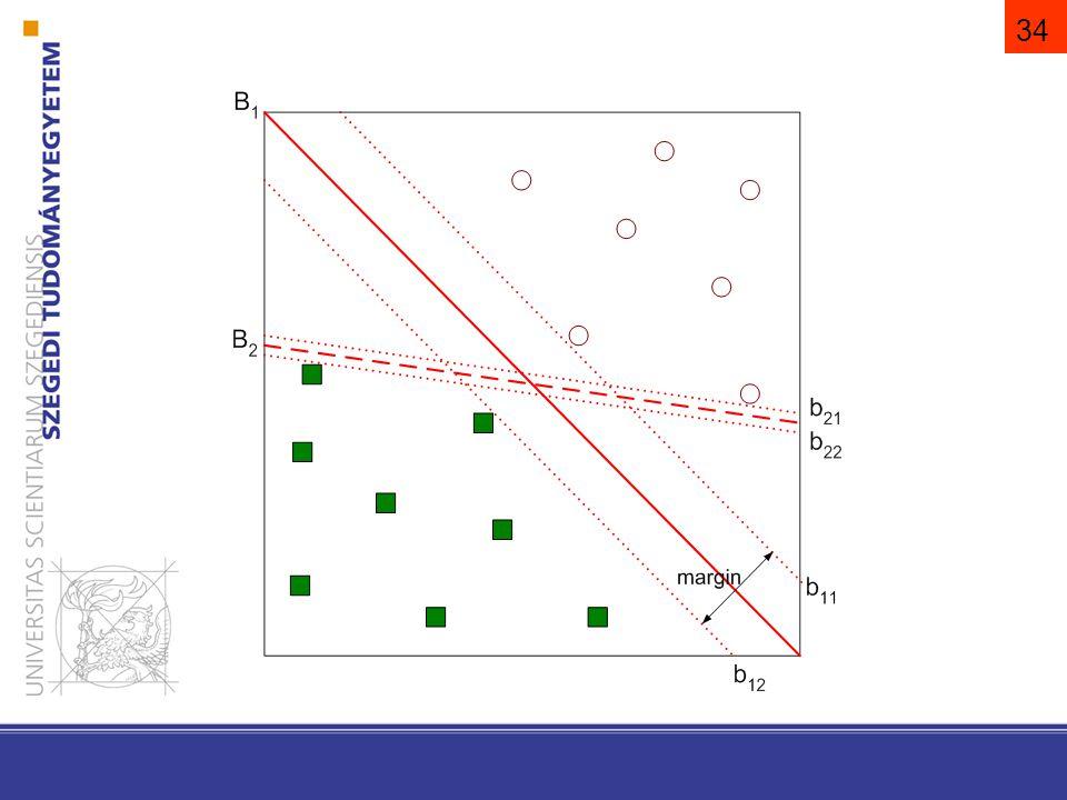 35 SVM (support vector machine) támasztó vektorok módszere, szupport vektor gép A kritérium függvény legyen az osztályok közötti szegély maximalizálása.