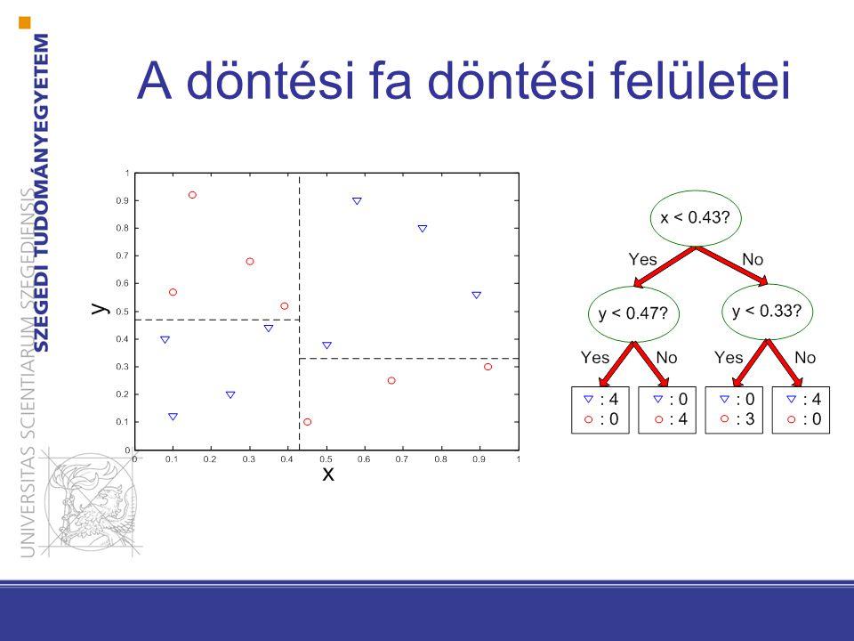 5 Lineáris diszkriminancia függvények és döntési felületek két-kategóriás osztályozó: Válasszuk  1 –et, ha g(x) > 0,  2 –t, ha g(x) < 0  Válasszuk  1 –et, ha w t x > -w 0 és  2 –t különben Ha g(x) = 0  bármelyik osztályhoz rendelhetjük x –et Lineáris diszkriminancia függvény: g(x) = w t x + w 0 w súlyvektor w 0 konstans (eltolás, bias)