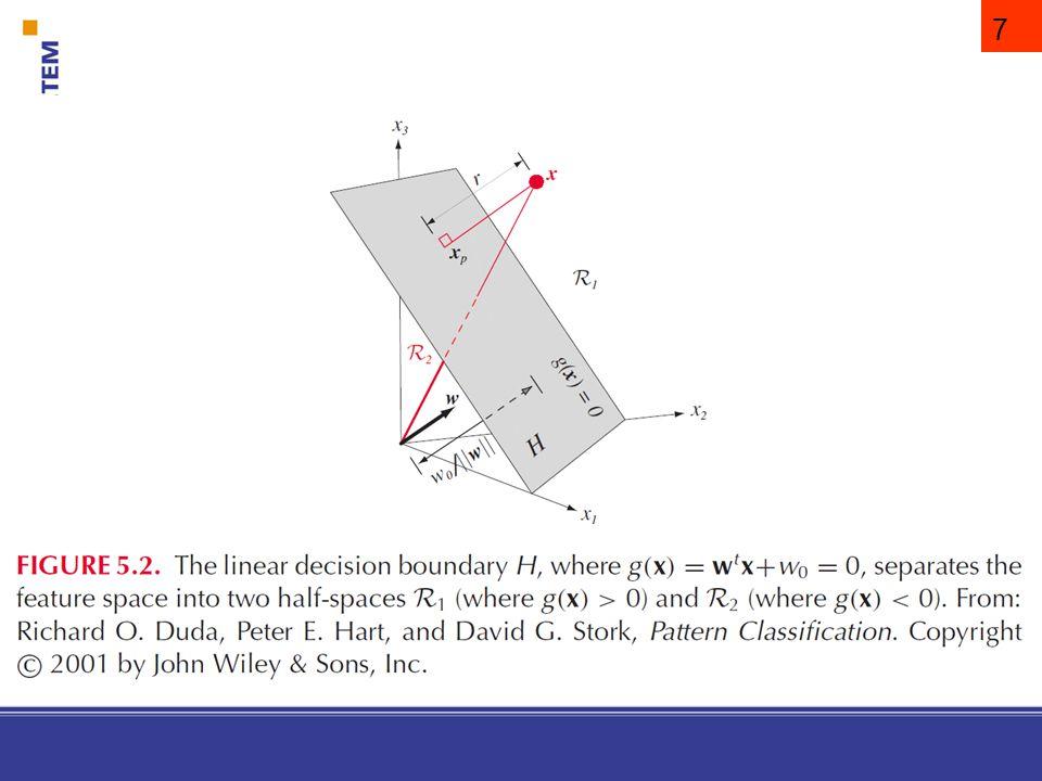 8 H távolsága az origótól: A döntési felület irányát a w normál vektora határozza meg, míg a helyét a konstans