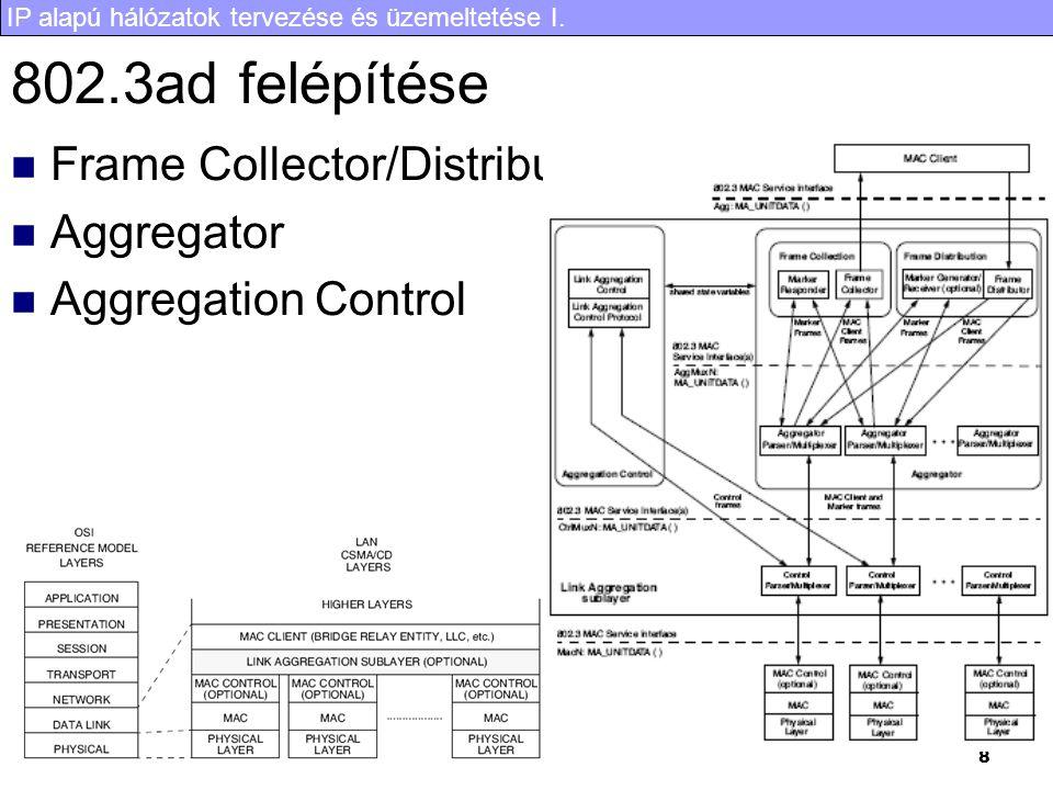 IP alapú hálózatok tervezése és üzemeltetése I. 8 802.3ad felépítése Frame Collector/Distributor Aggregator Aggregation Control