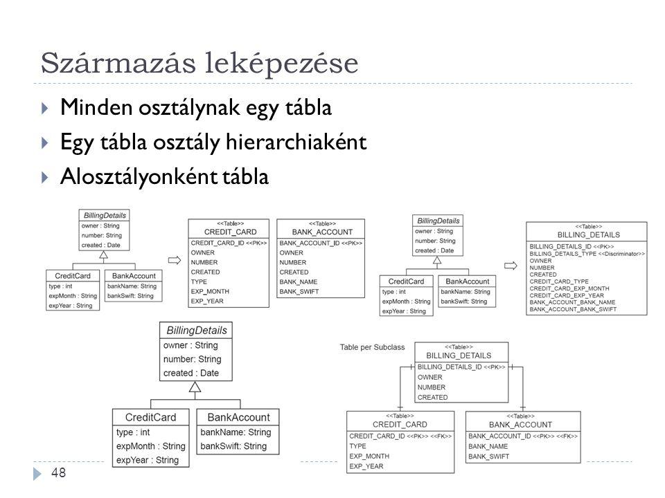 Származás leképezése  Minden osztálynak egy tábla  Egy tábla osztály hierarchiaként  Alosztályonként tábla 48