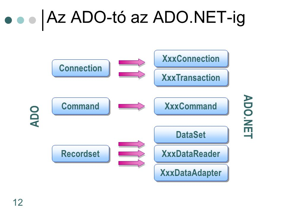 12 Az ADO-tó az ADO.NET-ig Connection ADO ADO.NET Command Recordset XxxConnection XxxCommand DataSet XxxTransaction XxxDataReader XxxDataAdapter