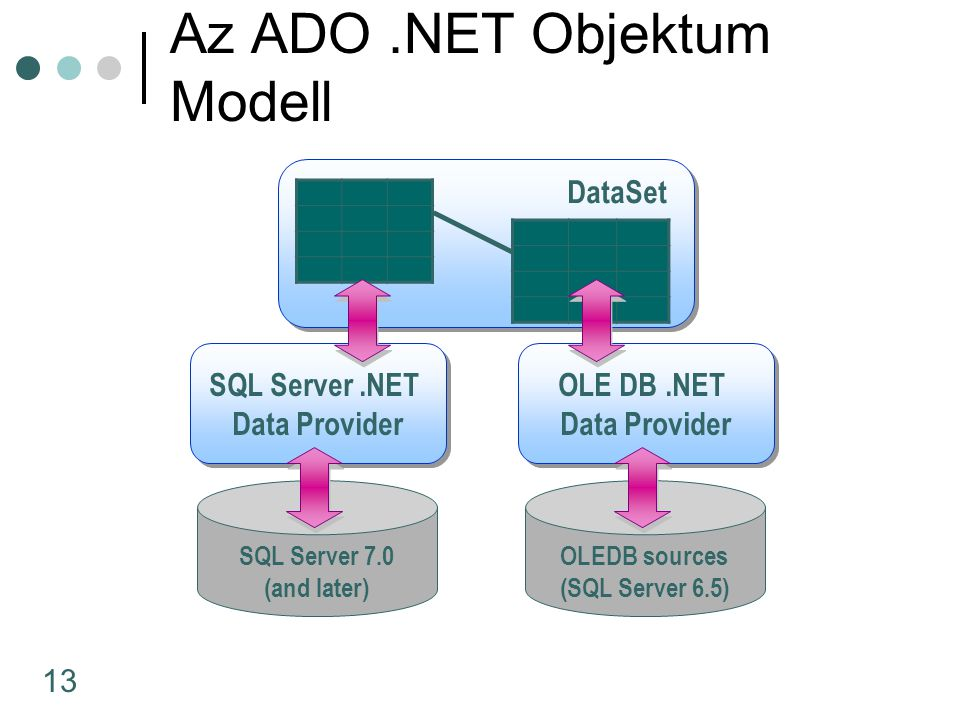 13 DataSet SQL Server.NET Data Provider SQL Server.NET Data Provider OLE DB.NET Data Provider OLE DB.NET Data Provider SQL Server 7.0 (and later) OLEDB sources (SQL Server 6.5) Az ADO.NET Objektum Modell