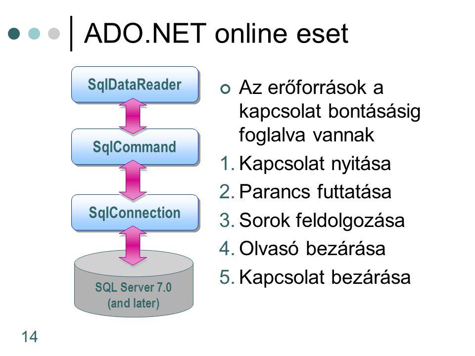 14 SQL Server 7.0 (and later) ADO.NET online eset Az erőforrások a kapcsolat bontásásig foglalva vannak 1.Kapcsolat nyitása 2.Parancs futtatása 3.Sorok feldolgozása 4.Olvasó bezárása 5.Kapcsolat bezárása SqlConnection SqlCommand SqlDataReader