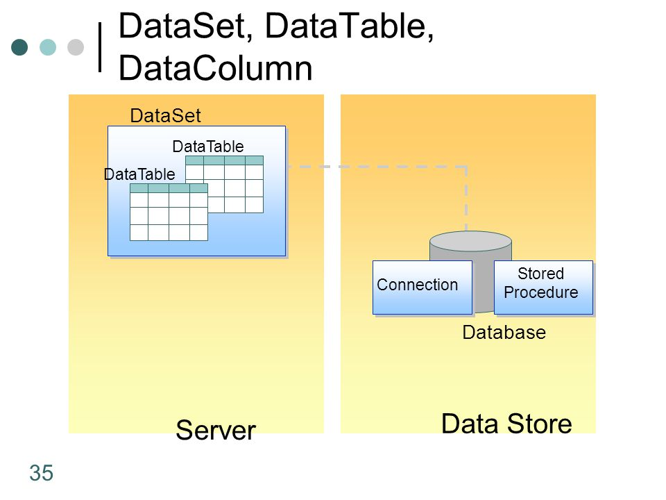 35 DataSet, DataTable, DataColumn Server Data Store Database Connection Stored Procedure DataSet DataTable
