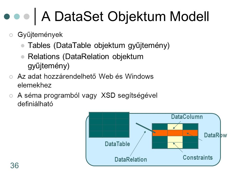 36 A DataSet Objektum Modell Gyűjtemények Tables (DataTable objektum gyűjtemény) Relations (DataRelation objektum gyűjtemény) Az adat hozzárendelhető Web és Windows elemekhez A séma programból vagy XSD segítségével definiálható DataRow DataColumn DataTable DataRelation Constraints