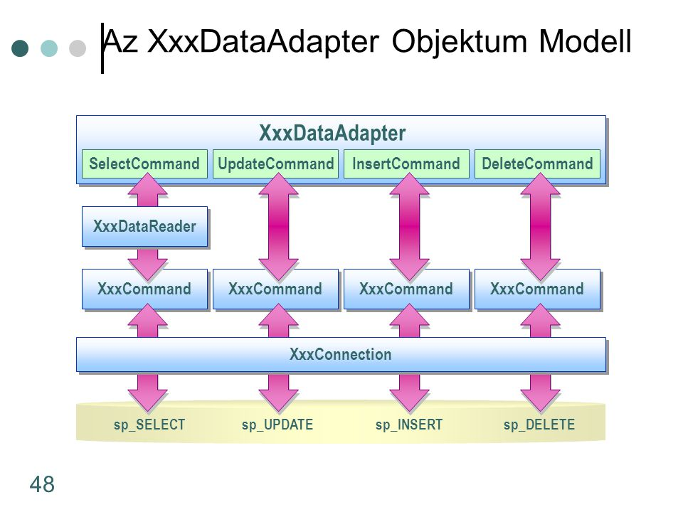 48 Az XxxDataAdapter Objektum Modell sp_SELECT XxxCommand SelectCommandUpdateCommandInsertCommandDeleteCommand XxxDataAdapter XxxCommand XxxConnection sp_UPDATEsp_INSERTsp_DELETE XxxDataReader