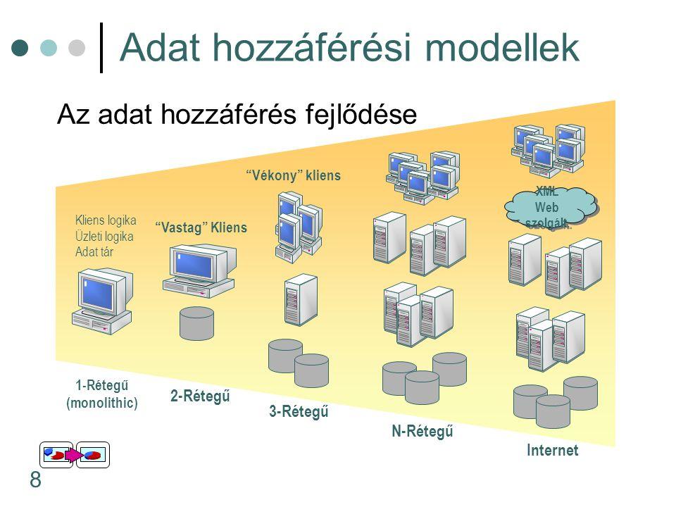 8 Adat hozzáférési modellek Az adat hozzáférés fejlődése 1-Rétegű (monolithic) Kliens logika Üzleti logika Adat tár 3-Rétegű Vékony kliens N-Rétegű 2-Rétegű Vastag Kliens Internet XML Web szolgált.