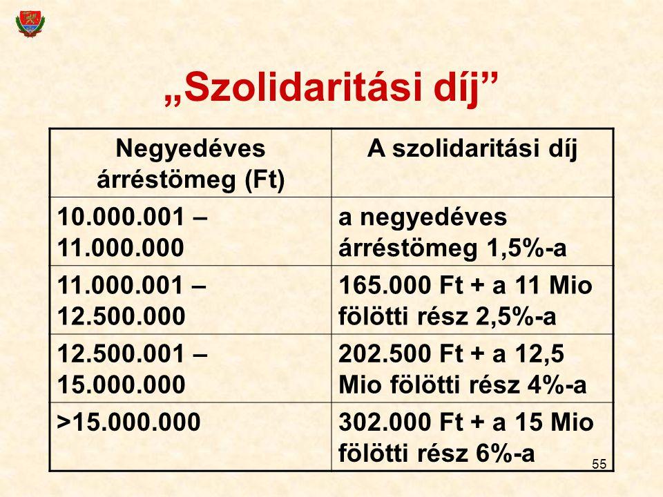 """55 """"Szolidaritási díj"""" Negyedéves árréstömeg (Ft) A szolidaritási díj 10.000.001 – 11.000.000 a negyedéves árréstömeg 1,5%-a 11.000.001 – 12.500.000 1"""