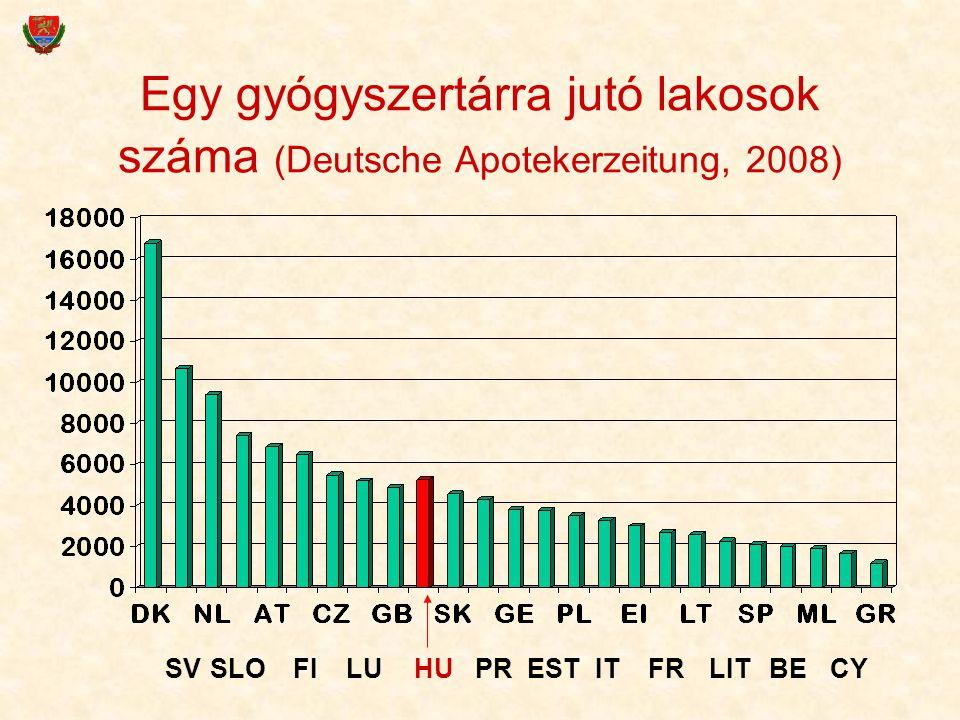 59 Egy gyógyszertárra jutó lakosok száma (Deutsche Apotekerzeitung, 2008) SVSLOFILUHUPRESTITFRLITBECY
