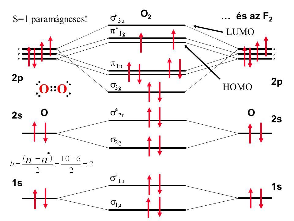 1s 2s 2p 1s 2s 2p OO  1g   1u  2g   2u   3u  3g  1u   1g zyxzyx zyxzyx O2O2 S=1 paramágneses! OO … és az F 2 HOMO LUMO