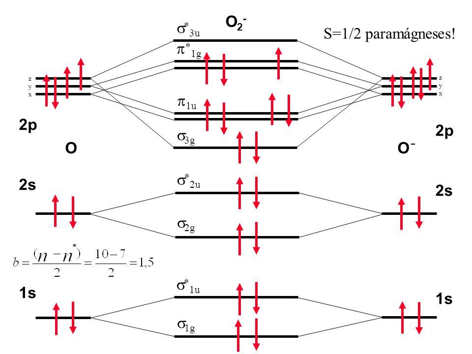 1s 2s 2p 1s 2s 2p OO  1g   1u  2g   2u   3u  3g  1u   1g zyxzyx zyxzyx O2-O2- S=1/2 paramágneses! -