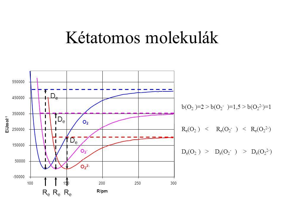 Kétatomos molekulák b(O 2 )=2 > b(O 2 - )=1,5 > b(O 2 2- )=1 R e (O 2 ) < R e (O 2 - ) < R e (O 2 2- ) D e (O 2 ) > D e (O 2 - ) > D e (O 2 2- ) O2O2