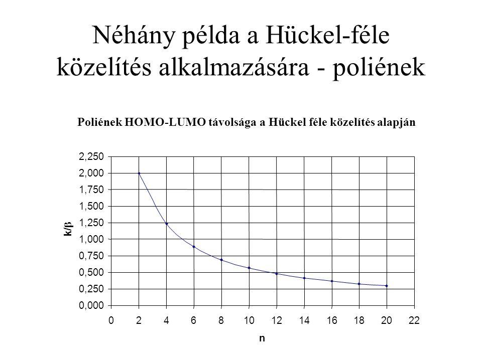 Néhány példa a Hückel-féle közelítés alkalmazására - poliének Poliének HOMO-LUMO távolsága a Hückel féle közelítés alapján 0,000 0,250 0,500 0,750 1,0