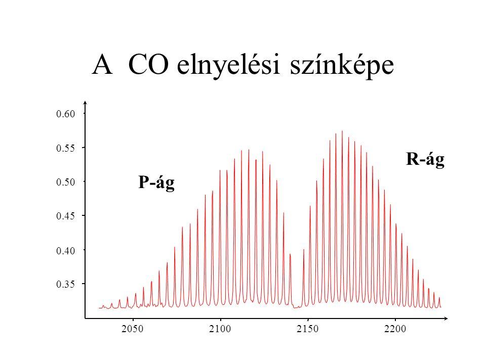 A CO elnyelési színképe 0.35 0.40 0.45 0.50 0.55 0.60 2200 2150 2100 2050 P-ág R-ág