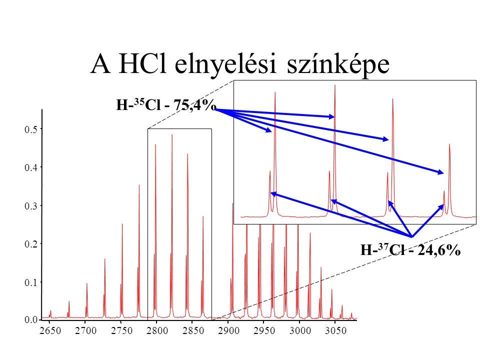 A HCl elnyelési színképe 0.0 0.1 0.2 0.3 0.4 0.5 2650 2700 2750 2800 2850 2900 2950 3000 3050 H- 35 Cl - 75,4% H- 37 Cl - 24,6%