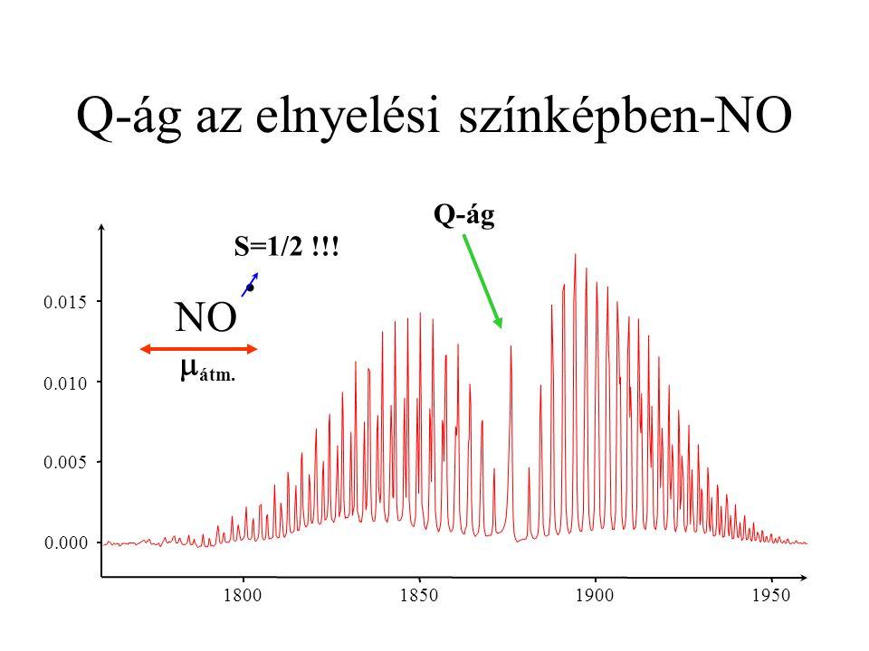 Q-ág az elnyelési színképben-NO 0.000 0.005 0.010 0.015 1800 1850 1900 1950 Q-ág NO ˙ S=1/2 !!!  átm.