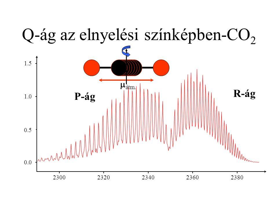 0.0 0.5 1.0 1.5 2300 2320 2340 2360 2380 Q-ág az elnyelési színképben-CO 2 P-ág R-ág  átm.