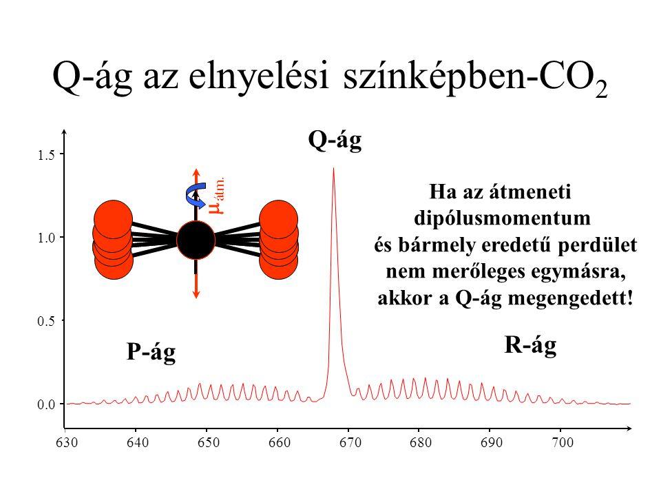 0.0 0.5 1.0 1.5 630 640 650 660 670 680 690 700 Q-ág az elnyelési színképben-CO 2  átm. Ha az átmeneti dipólusmomentum és bármely eredetű perdület ne