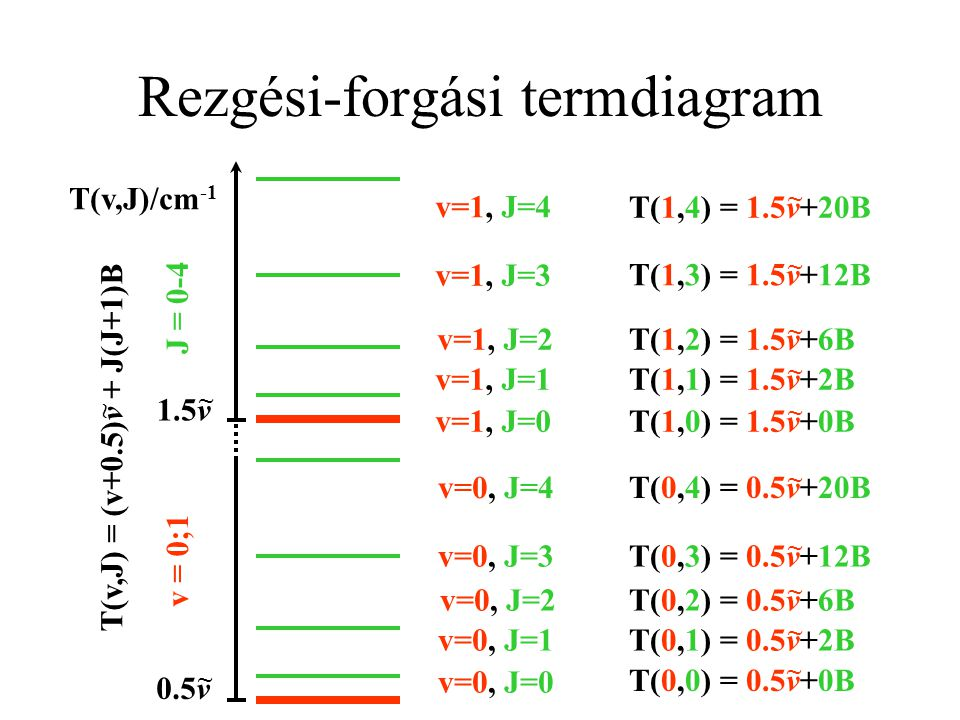 Rezgési-forgási elnyelési színkép T(v,J)/cm -1 0.5v ~ 1.5v ~ T(v,J) = (v+0.5)v + J(J+1)B ~ v=0, J=0 v=0, J=1 v=0, J=2 v=0, J=3 v=0, J=4 v=1, J=0 v=1, J=1 v=1, J=2 v=1, J=3 v=1, J=4  v = +1  J =+1 T(1,1)-T(0,0) = 1.5v+2B - 0.5v-0B = v+2B ~ ~ ~ T(1,2)-T(0,1) = 1.5v+6B - 0.5v-2B = v+4B ~ ~ ~ T(1,3)-T(0,2) = 1.5v+12B - 0.5v-6B = v+6B ~ ~ ~ T(1,4)-T(0,3) = 1.5v+20B - 0.5v-12B = v+8B ~ ~ ~ v ~ v ~ +2B v ~ +4B v ~ +6B v ~ +8B R-ág