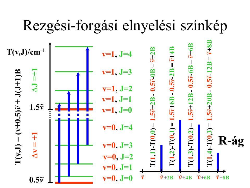 Rezgési-forgási elnyelési színkép T(v,J)/cm -1 0.5v ~ 1.5v ~ T(v,J) = (v+0.5)v + J(J+1)B ~ v=0, J=0 v=0, J=1 v=0, J=2 v=0, J=3 v=0, J=4 v=1, J=0 v=1, J=1 v=1, J=2 v=1, J=3 v=1, J=4  v = +1  J = -1 T(1,0)-T(0,1) = 1.5v+0B - 0.5v-2B = v-2B ~ ~ ~ T(1,1)-T(0,2) = 1.5v+2B - 0.5v-6B = v-4B ~ ~ ~ T(1,2)-T(0,3) = 1.5v+6B - 0.5v-12B = v-6B ~ ~ ~ T(1,3)-T(0,4) = 1.5v+12B - 0.5v-20B = v-8B ~ ~ ~ v ~ v ~ -2B v ~ -4B v ~ -6B v ~ -8B P-ág