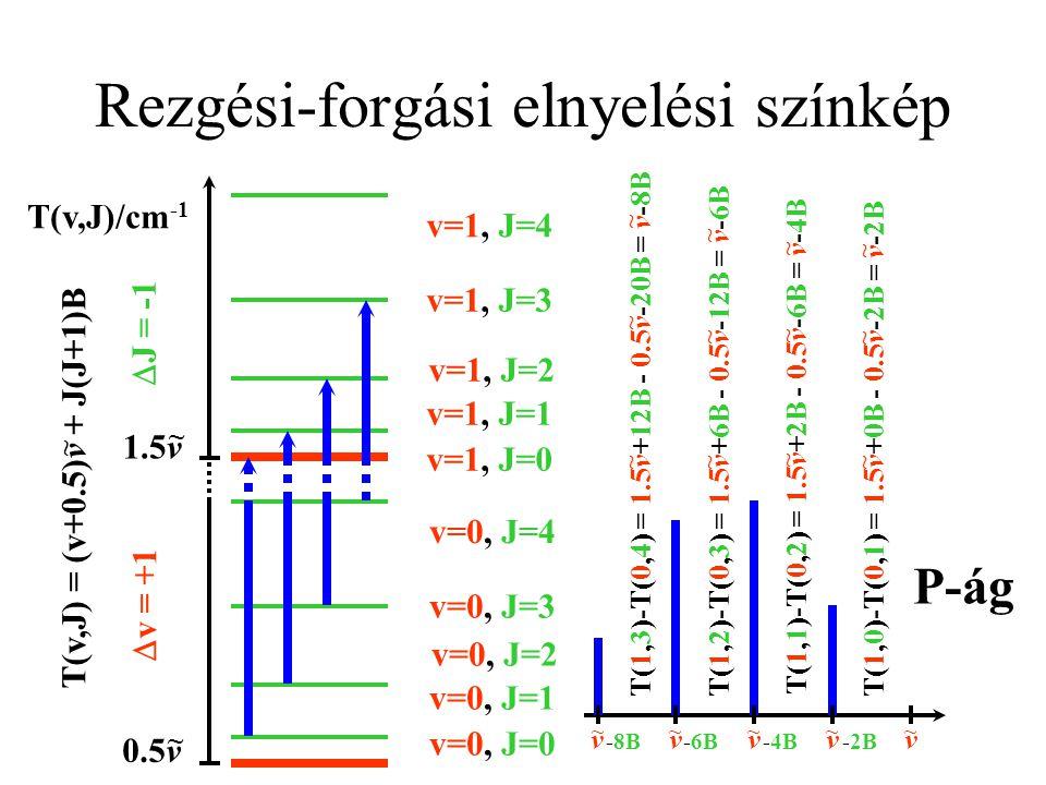 Rezgési-forgási Raman-színkép T(v,J)/cm -1 0.5v ~ 1.5v ~ T(v,J) = (v+0.5)v + J(J+1)B ~ v=0, J=0 v=0, J=1 v=0, J=2 v=0, J=3 v=0, J=4 v=1, J=0 v=1, J=1 v=1, J=2 v=1, J=3 v=1, J=4  v = +1  J =+2 T(1,2)-T(0,0) = 1.5v+6B - 0.5v-0B = v+6B ~ ~ ~ T(1,3)-T(0,1) = 1.5v+12B - 0.5v-2B = v+10B ~ ~ ~ T(1,4)-T(0,2) = 1.5v+20B - 0.5v-6B = v+14B ~ ~ ~ v ~ v ~ +6B v ~ +10B v ~ +14B S-ág