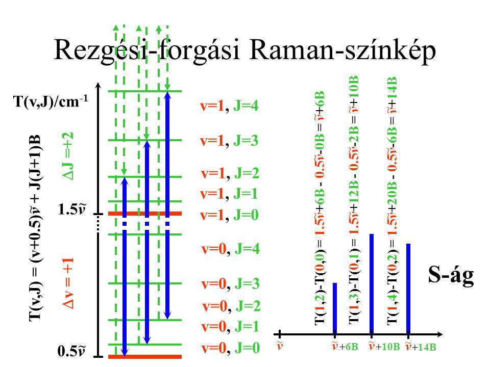 Rezgési-forgási Raman-színkép T(v,J)/cm -1 0.5v ~ 1.5v ~ T(v,J) = (v+0.5)v + J(J+1)B ~ v=0, J=0 v=0, J=1 v=0, J=2 v=0, J=3 v=0, J=4 v=1, J=0 v=1, J=1 v=1, J=2 v=1, J=3 v=1, J=4  v = +1  J = -2 T(1,0)-T(0,2) = 1.5v+0B - 0.5v-6B = v-6B ~ ~ ~ T(1,1)-T(0,3) = 1.5v+2B - 0.5v-12B = v-10B ~ ~ ~ T(1,2)-T(0,4) = 1.5v+6B - 0.5v-20B = v-14B ~ ~ ~ v ~ v ~ -6B v ~ -10B v ~ -14B O-ág