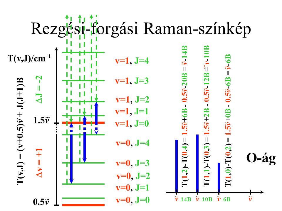Rezgési-forgási Raman-színkép T(v,J)/cm -1 0.5v ~ 1.5v ~ T(v,J) = (v+0.5)v + J(J+1)B ~ v=0, J=0 v=0, J=1 v=0, J=2 v=0, J=3 v=0, J=4 v=1, J=0 v=1, J=1 v=1, J=2 v=1, J=3 v=1, J=4  v = +1  J = 0 v ~ Q-ág T(1,0)-T(0,0) = 1.5v+0B - 0.5v-0B = v ~ ~ ~ T(1,1)-T(0,1) = 1.5v+2B - 0.5v-2B = v ~ ~ ~ T(1,2)-T(0,2) = 1.5v+6B - 0.5v-6B = v ~ ~ ~ T(1,3)-T(0,3) = 1.5v+12B - 0.5v-12B = v ~ ~ ~ T(1,4)-T(0,4) = 1.5v+20B - 0.5v-20B = v ~ ~ ~