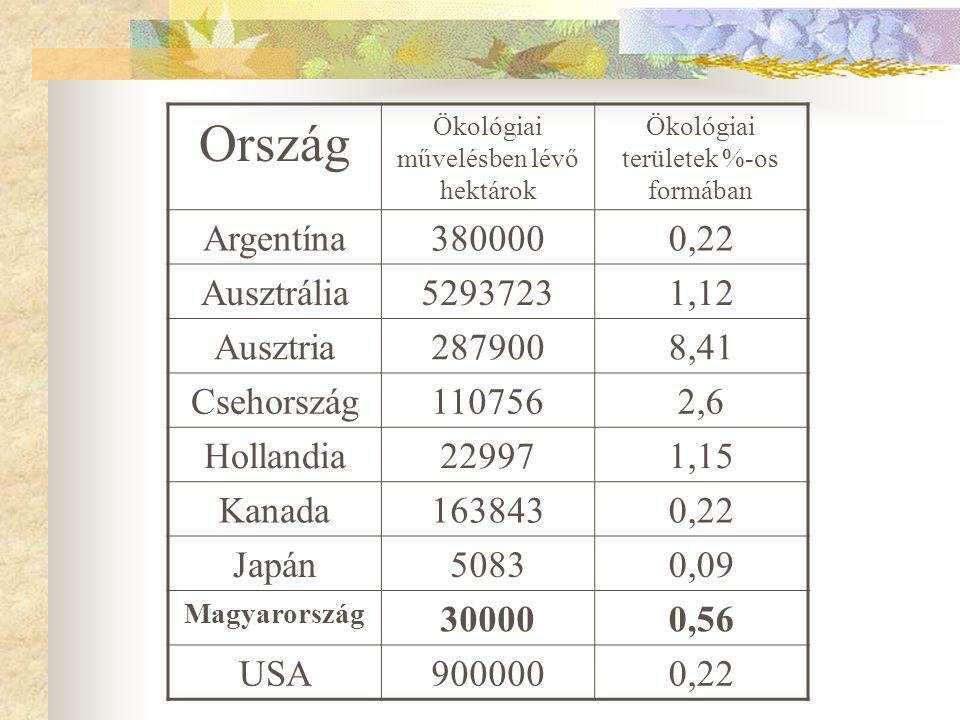 Ország Ökológiai művelésben lévő hektárok Ökológiai területek %-os formában Argentína3800000,22 Ausztrália52937231,12 Ausztria2879008,41 Csehország110