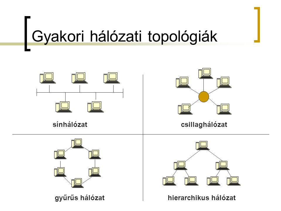 Gyakori hálózati topológiák sínhálózat gyűrűs hálózat csillaghálózat hierarchikus hálózat