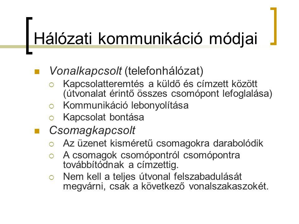 Hálózati kommunikáció módjai Vonalkapcsolt (telefonhálózat)  Kapcsolatteremtés a küldő és címzett között (útvonalat érintő összes csomópont lefoglalá