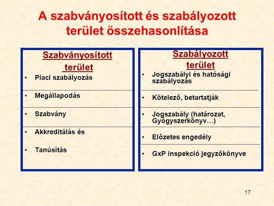 17 A szabványosított és szabályozott terület összehasonlítása Szabványosított terület Piaci szabályozás Megállapodás Szabvány Akkreditálás és Tanúsítás Szabályozott terület Jogszabályi és hatósági szabályozás Kötelező, betartatják Jogszabály (határozat, Gyógyszerkönyv…) Előzetes engedély GxP inspekció jegyzőkönyve