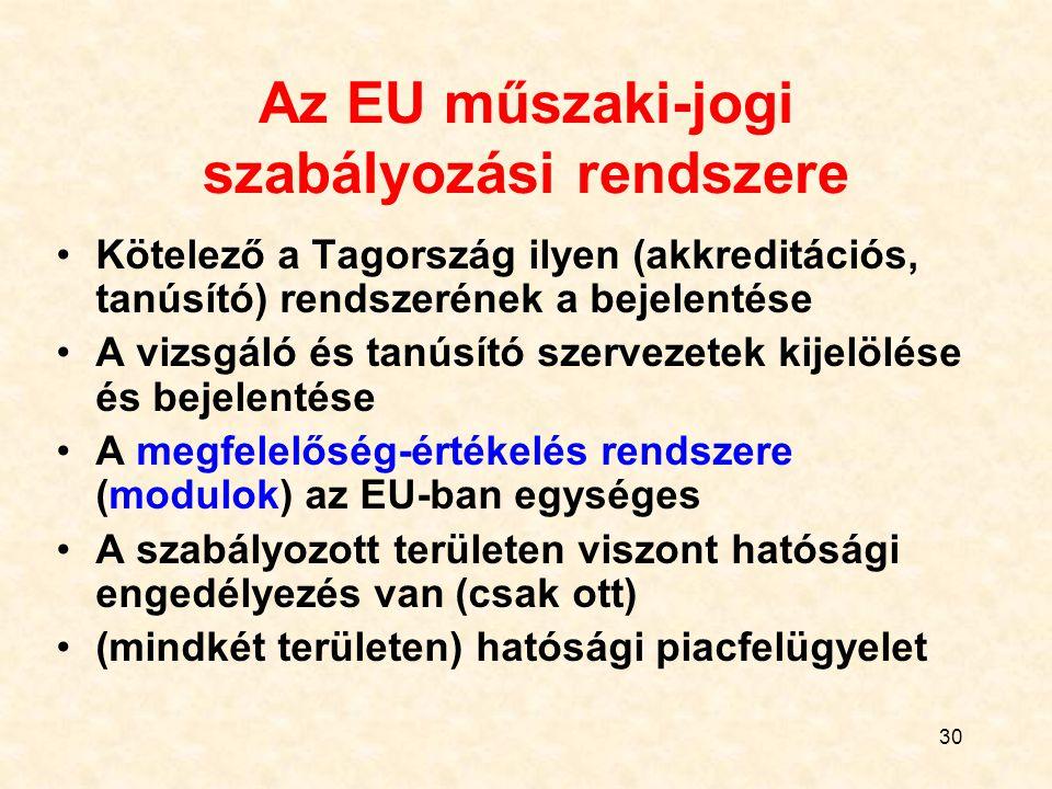 30 Az EU műszaki-jogi szabályozási rendszere Kötelező a Tagország ilyen (akkreditációs, tanúsító) rendszerének a bejelentése A vizsgáló és tanúsító szervezetek kijelölése és bejelentése A megfelelőség-értékelés rendszere (modulok) az EU-ban egységes A szabályozott területen viszont hatósági engedélyezés van (csak ott) (mindkét területen) hatósági piacfelügyelet