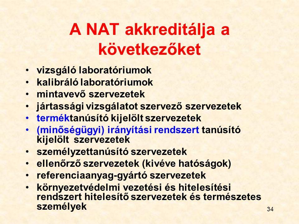 34 A NAT akkreditálja a következőket vizsgáló laboratóriumok kalibráló laboratóriumok mintavevő szervezetek jártassági vizsgálatot szervező szervezetek terméktanúsító kijelölt szervezetek (minőségügyi) irányítási rendszert tanúsító kijelölt szervezetek személyzettanúsító szervezetek ellenőrző szervezetek (kivéve hatóságok) referenciaanyag-gyártó szervezetek környezetvédelmi vezetési és hitelesítési rendszert hitelesítő szervezetek és természetes személyek