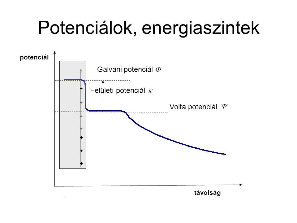 Potenciálok, energiaszintek Galvani potenciál  Felületi potenciál  Volta potenciál  + + + + + + + + távolság potenciál