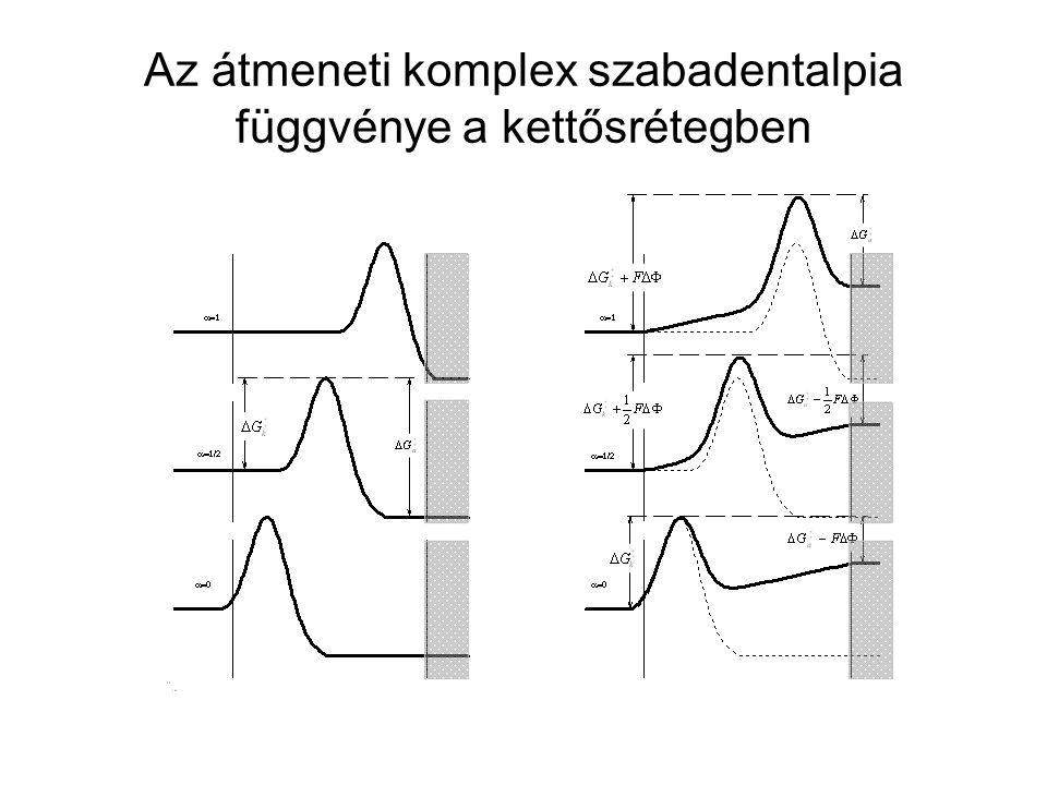Az átmeneti komplex szabadentalpia függvénye a kettősrétegben