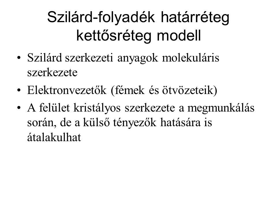 Szilárd-folyadék határréteg kettősréteg modell Szilárd szerkezeti anyagok molekuláris szerkezete Elektronvezetők (fémek és ötvözeteik) A felület krist