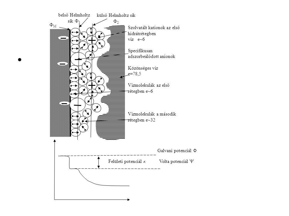 MM belső Helmholtz sík  1 külső Helmholtz sík  2 Szolvatált kationok az első hidrátrétegben víz e~6 Specifikusan adszorbeálódott anionok Közönsége