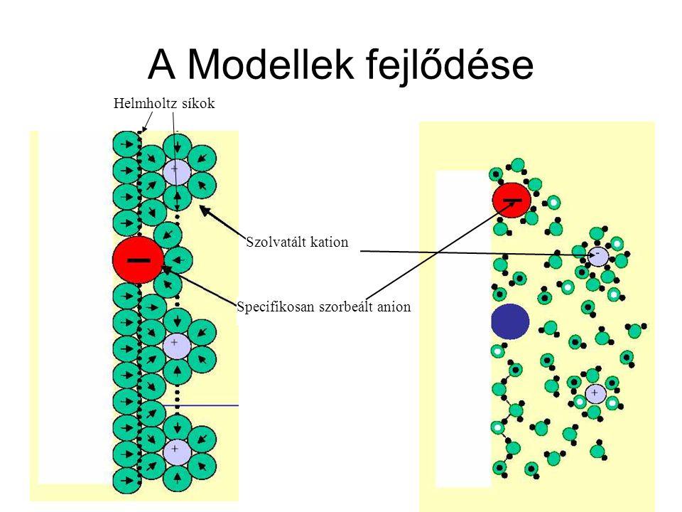 A Modellek fejlődése Szolvatált kation Specifikosan szorbeált anion Helmholtz síkok